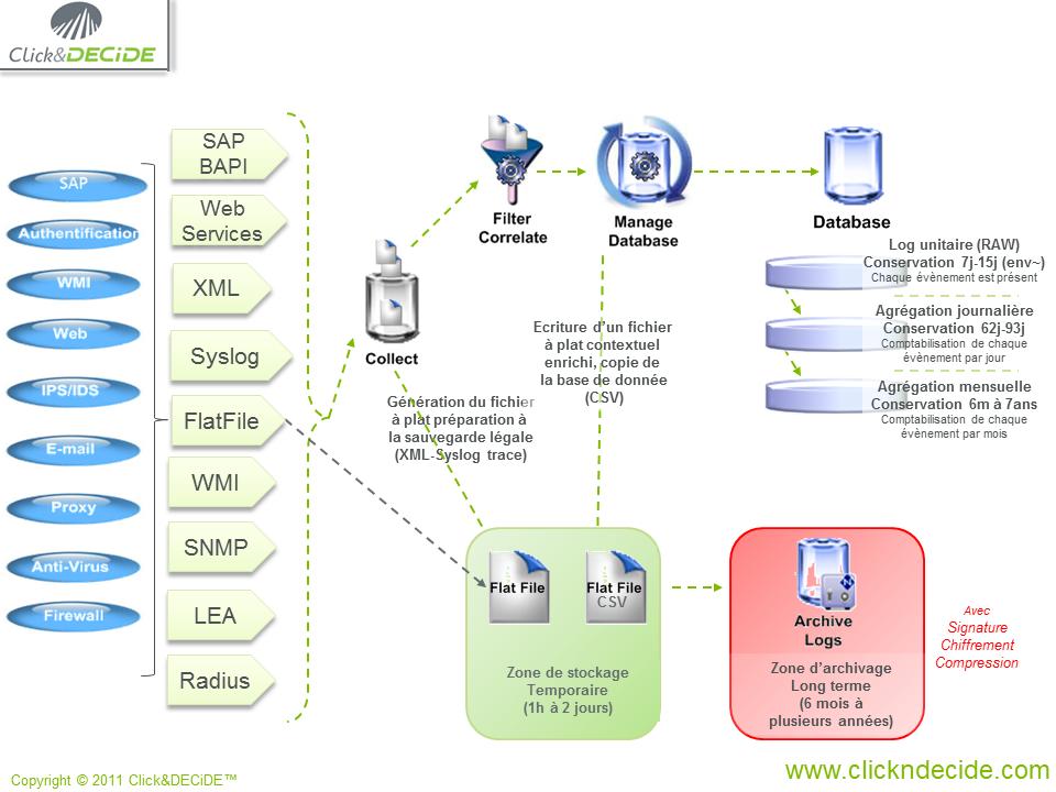 Les données de la solution NSI CLICK&DECIDE