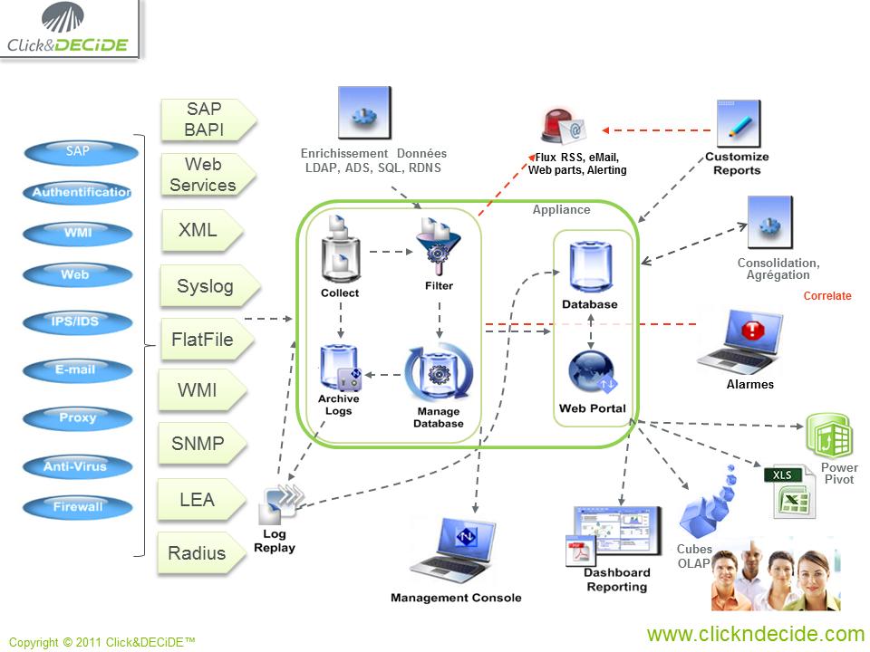 Architecture de la solution NSI CLICK&DECIDE